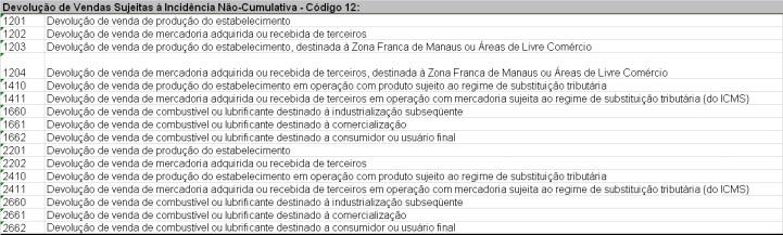CFOPSDEDEVOLUO SPED: EFD PIS/COFINS: CFOPs de Devolução