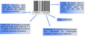 gtin 300x133 SPED: NF e: Perguntas e repostas sobre o GTIN   Global Trade Item Number