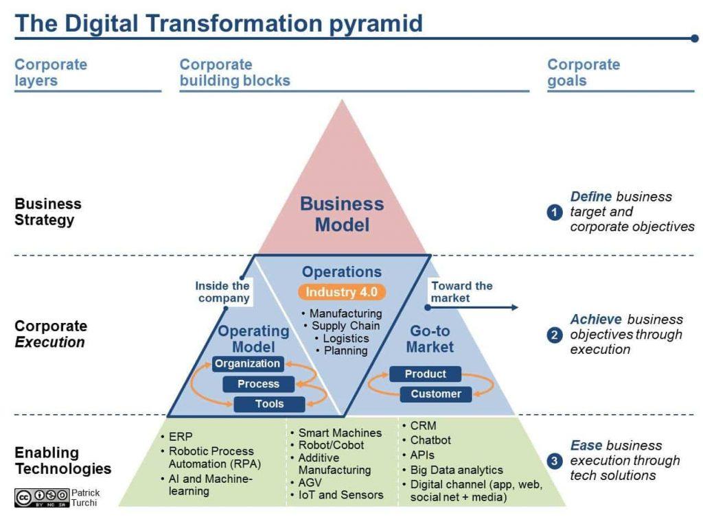 'Pirâmide de Transformação Digital'