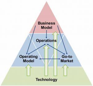 Estratégia e modelo de negócios