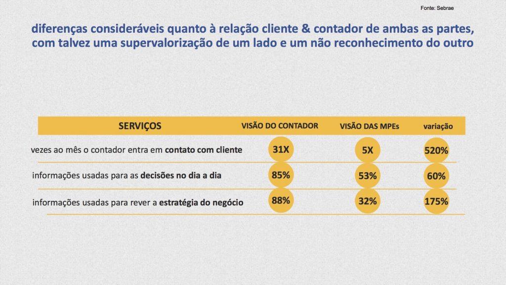 Diferenças consideráveis quanto à relação cliente e seu contador