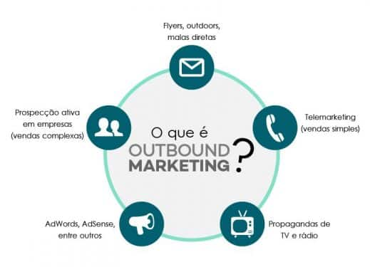 O que é outbound? Fonte: https://www.outboundmarketing.com.br